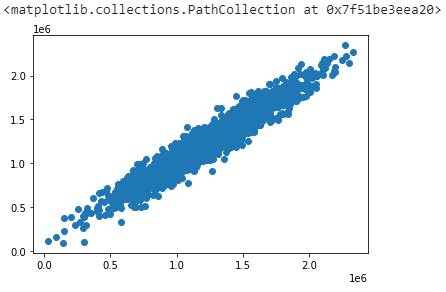 prediction from linear regression model